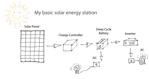 How to make your own Solar Power Station in your garden
